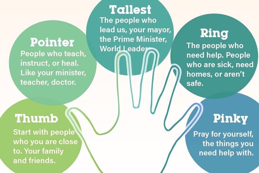 An infographic of a hand with the body text of the blog post beside the corresponding fingers.